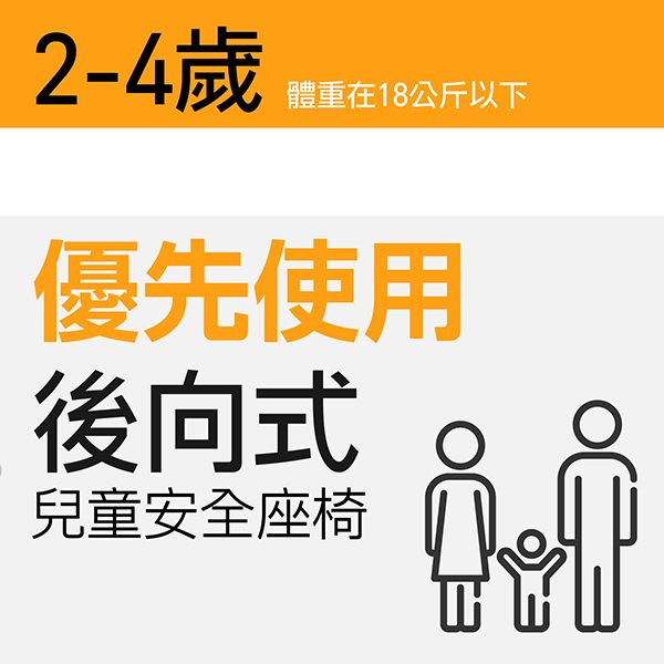 不同年紀的寶貝,有不同的安全座椅,2-4歲 (或體重18公斤以下) 應坐在車輛後座之幼童用座椅,並優先選用「後向式兒童安全座椅」